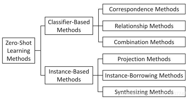 零样本学习方法的分类