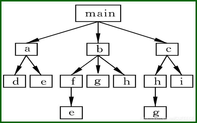 函数间的调用关系