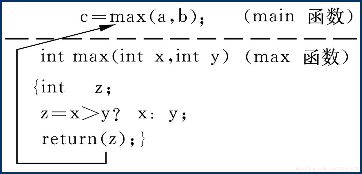 调用函数时的数据传递