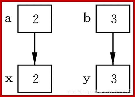 形参与实参说明5(1)