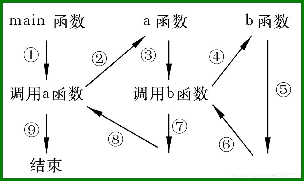 嵌套函数执行过程
