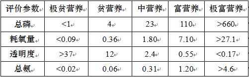 湖泊水质评价标准