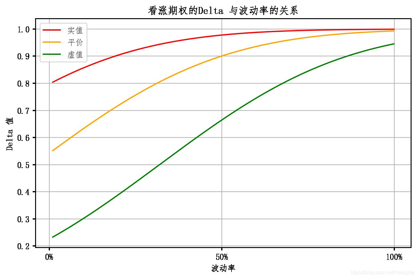 Delta 看涨 与波动率