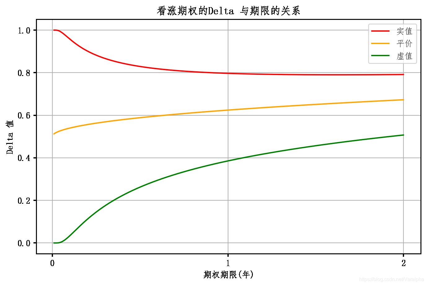 Delta 看涨 与期限