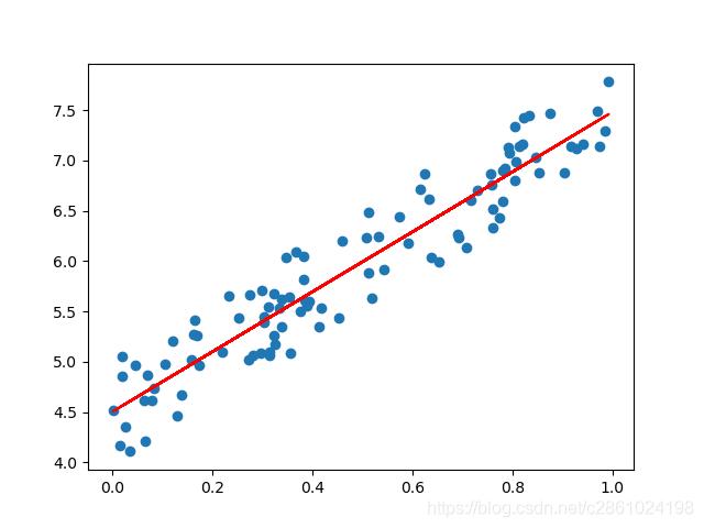 最小二乘法数据拟合
