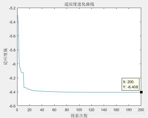 在图2.2 蚁群算法适应度这里插入图片描述
