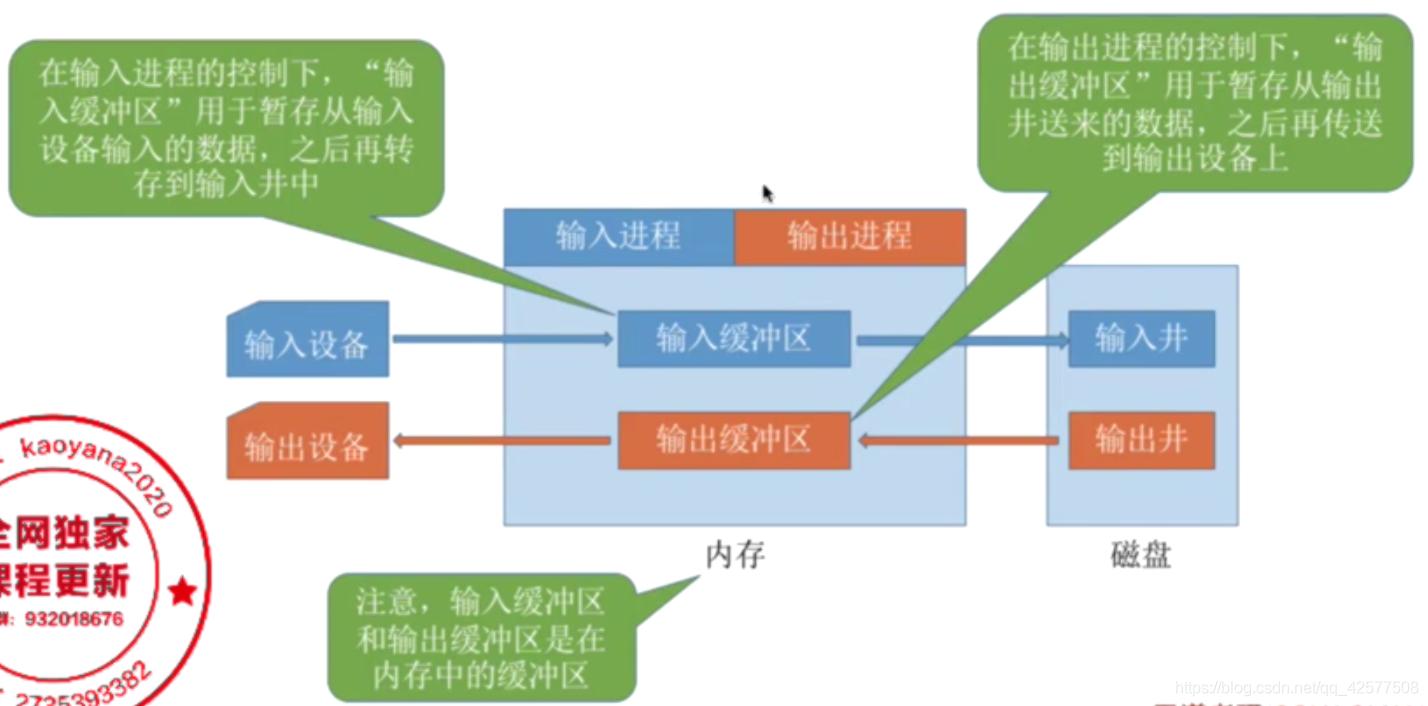 注意:输入缓冲区和输出缓冲区是在内存中的缓冲区。