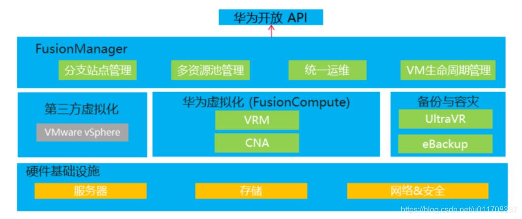 FusionSphere服务器虚拟化架构