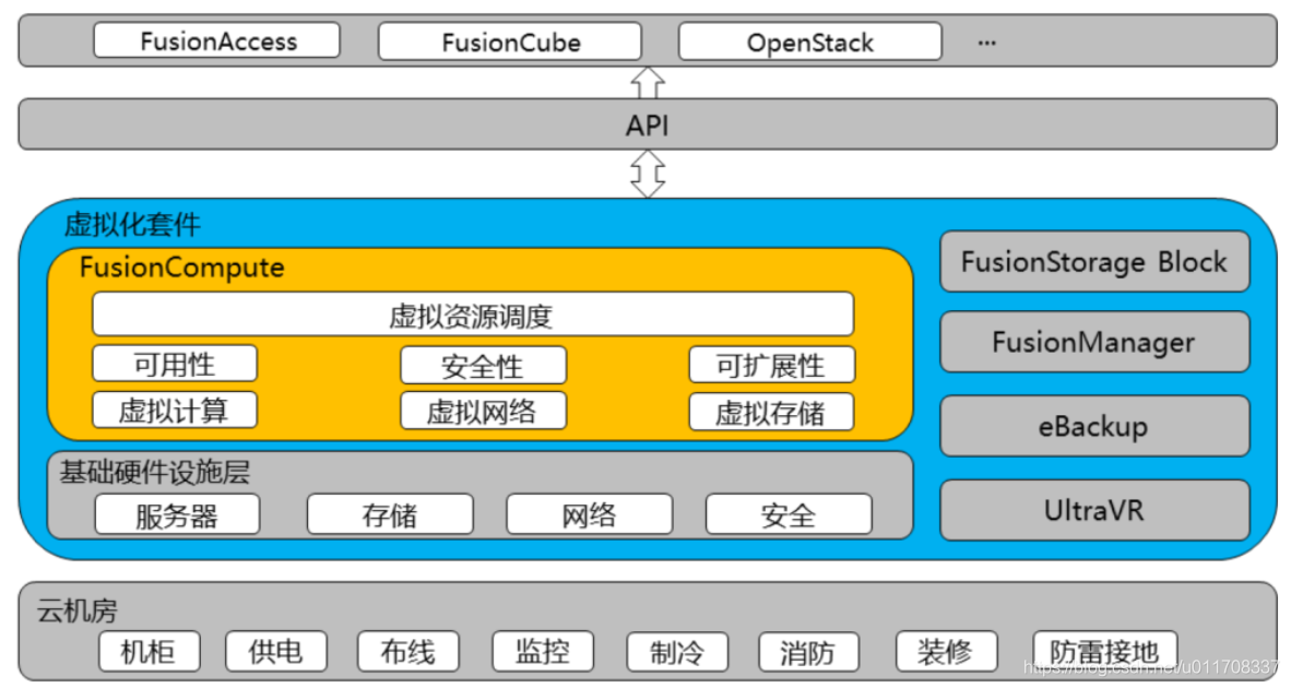 FusionCompute产品定位