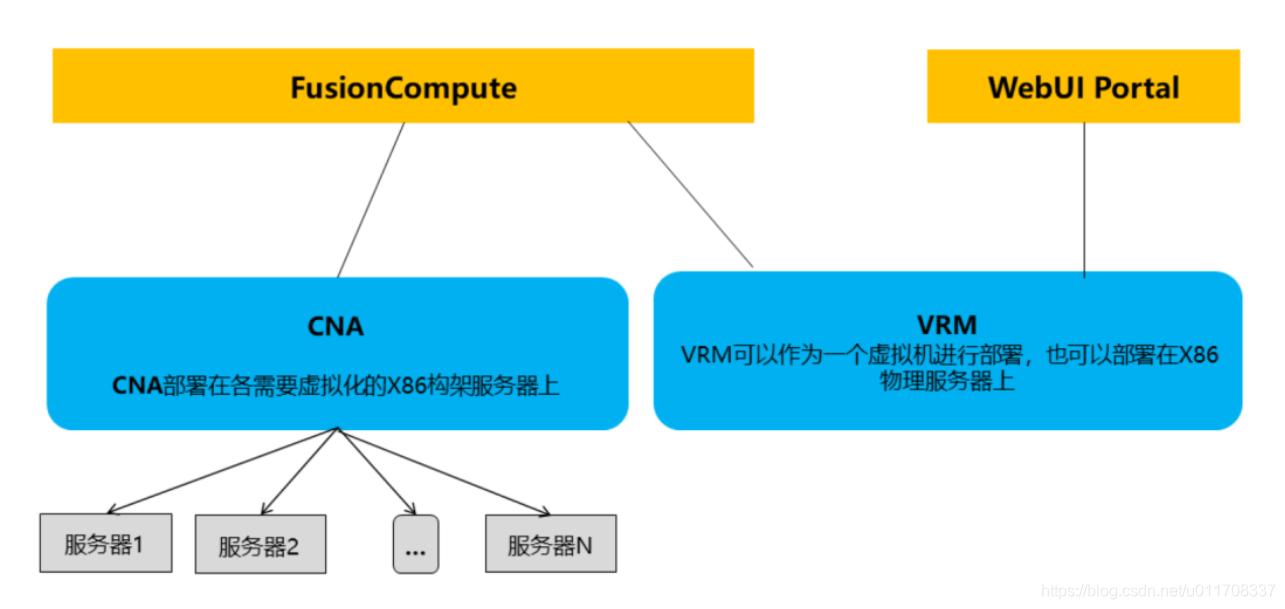 FusionCompute产品架构