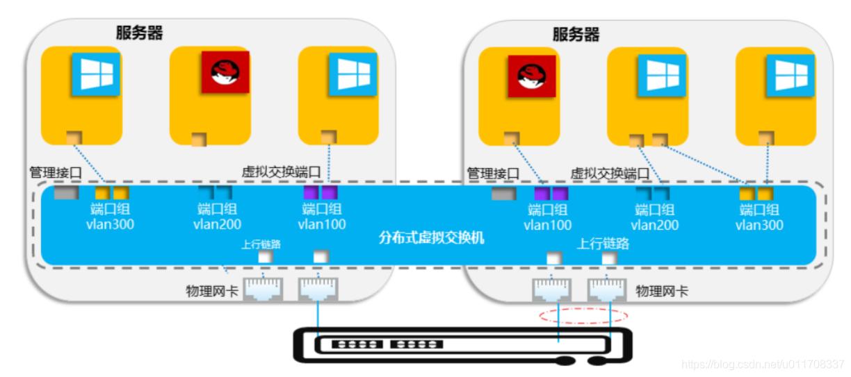 虚拟化网络