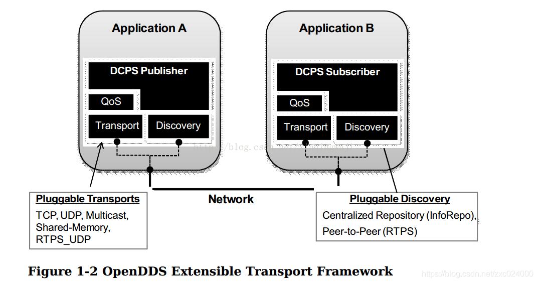 OpenDDS架构