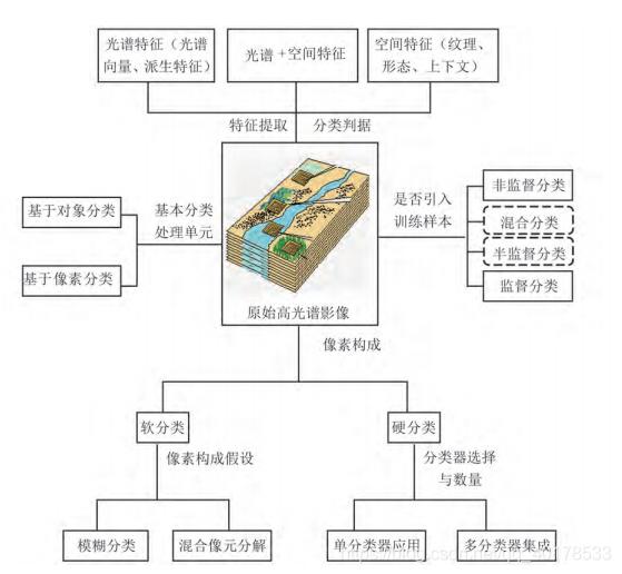 分类策略图