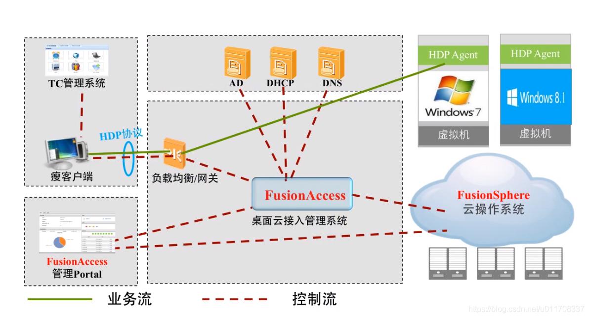 FusionCloud桌面云解决方案逻辑架构