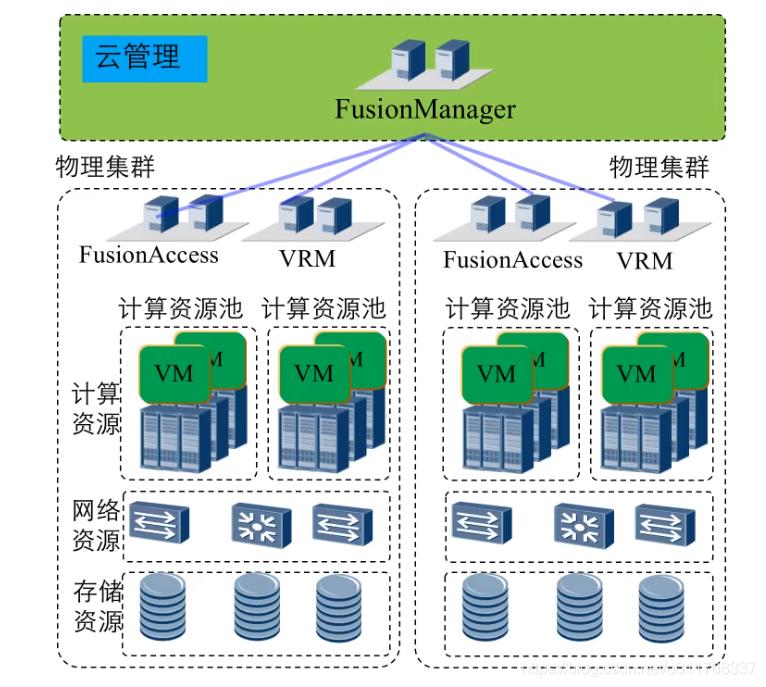 FusionSphere云平台总体架构