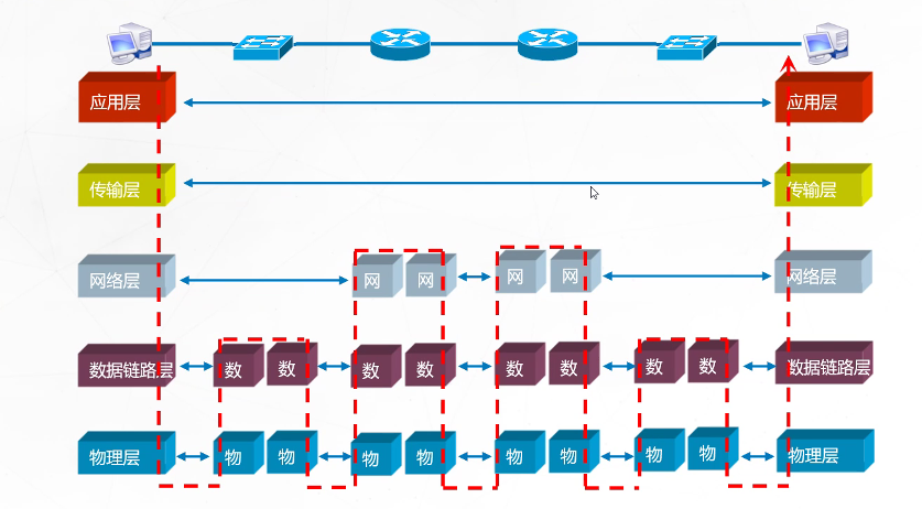 osi参考模型的工作原理_飞机模型图片