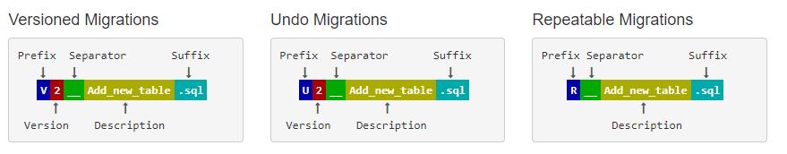 Spring Boot 集成 Flyway 实现数据库版本控制