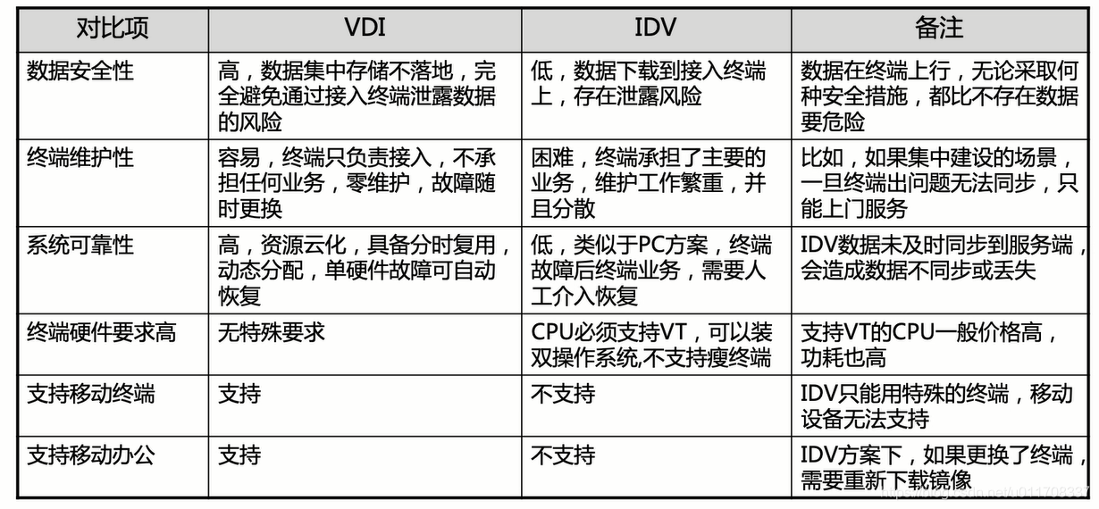 VDI与IDV对比