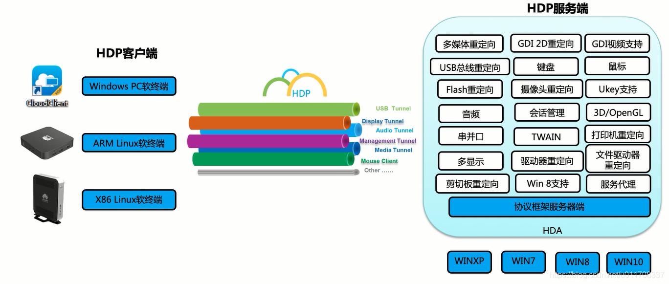 HDP总体架构