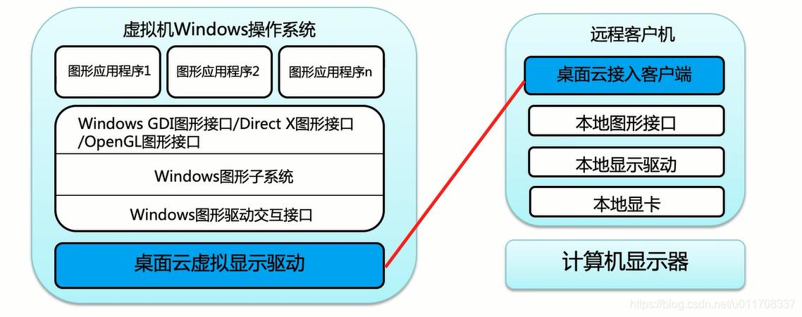 2D图形显示技术