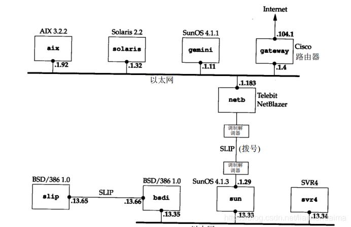 图1-4 tcpip详解网络布局图