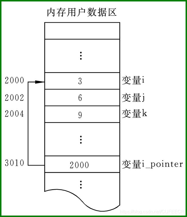 初始指针-指针的定义和存放