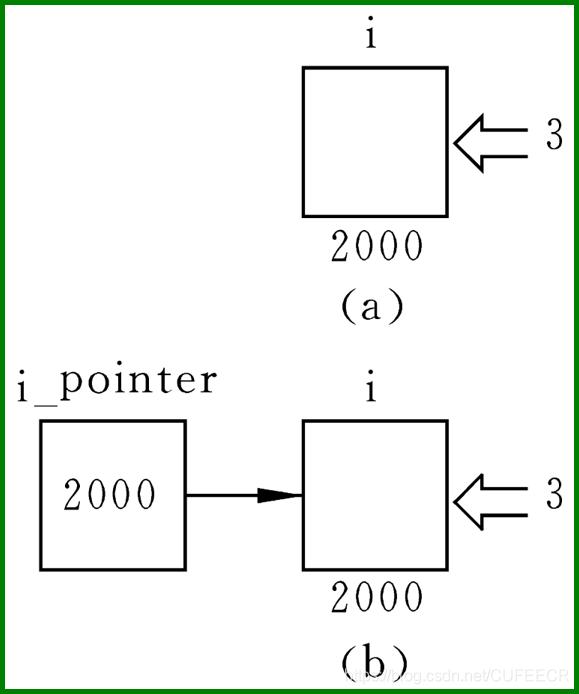 间接方式取变量值