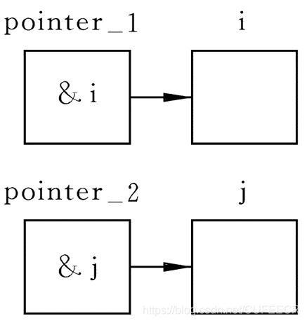 定义指针指向变量