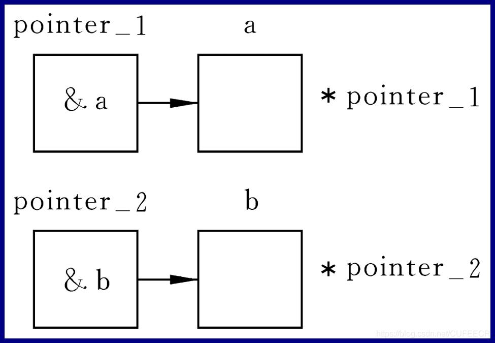 通过指针变量访问整型变量练习