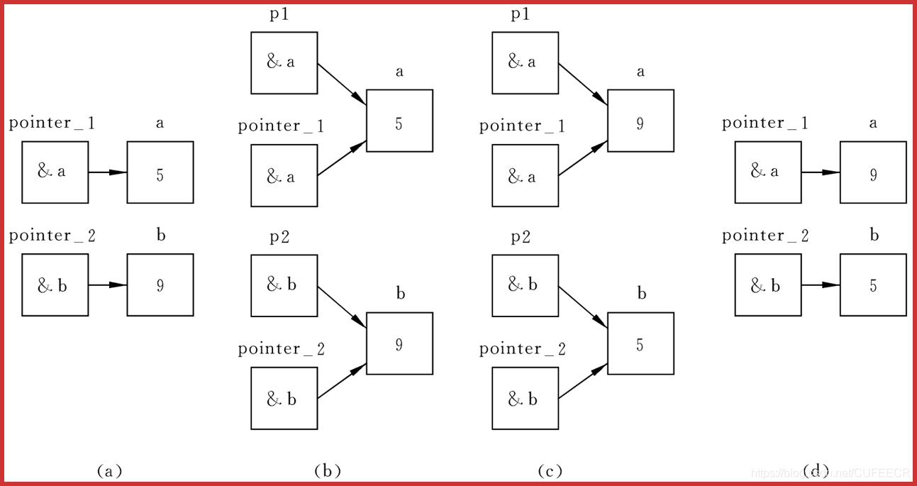 指针变量作为函数参数练习