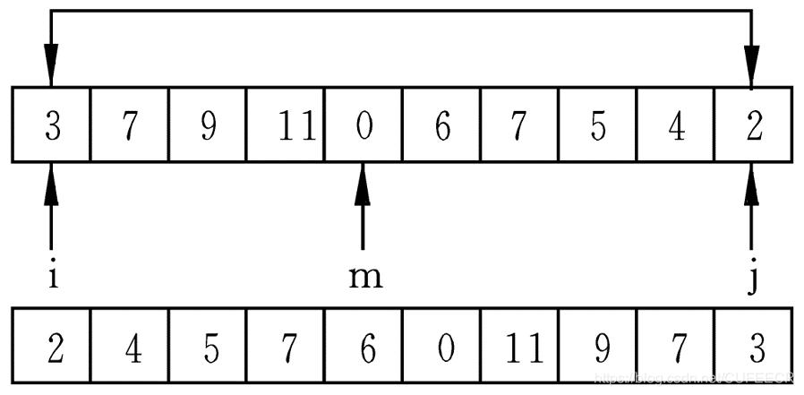 用数组名作函数参数练习
