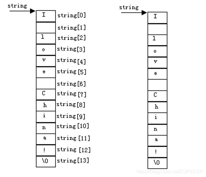 字符数组定义字符串