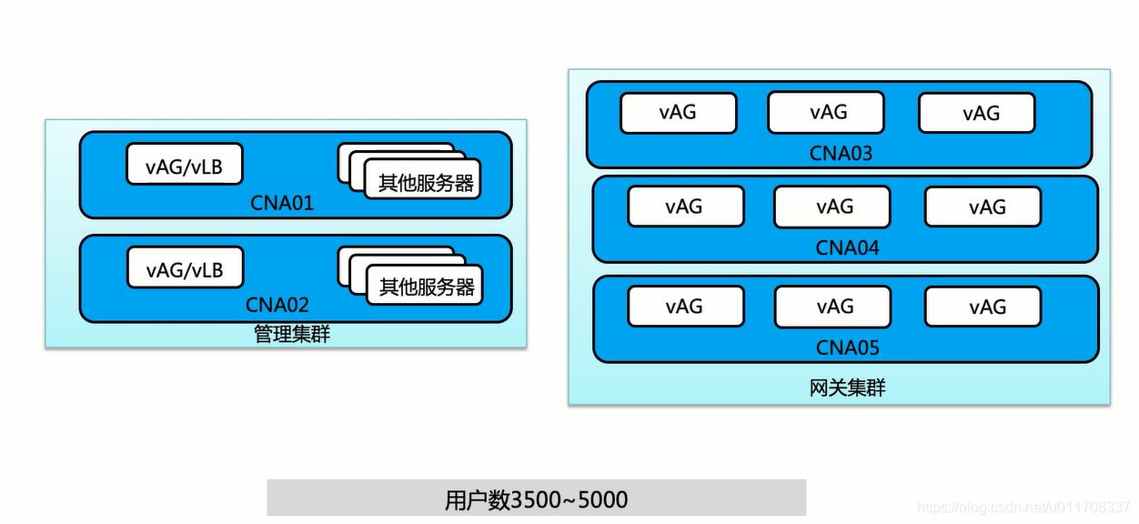 网关与负载均衡器部署方案