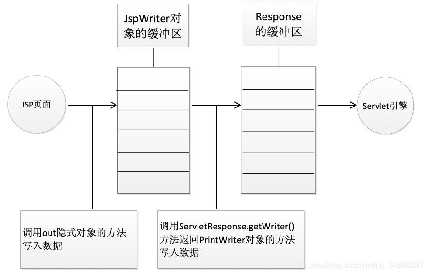 jsp九大隐式对象_JSP之九大隐式对象与四大域对象_丹丹的后花园-CSDN博客