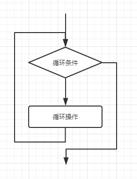 while循环结构执行流程图