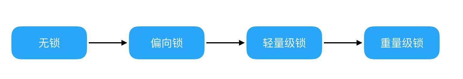 lock-update-step