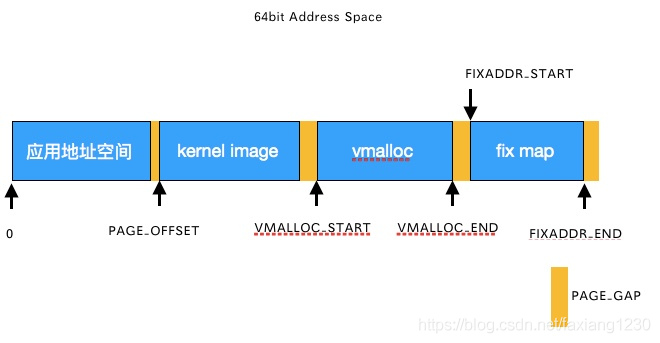 64bit地址空间