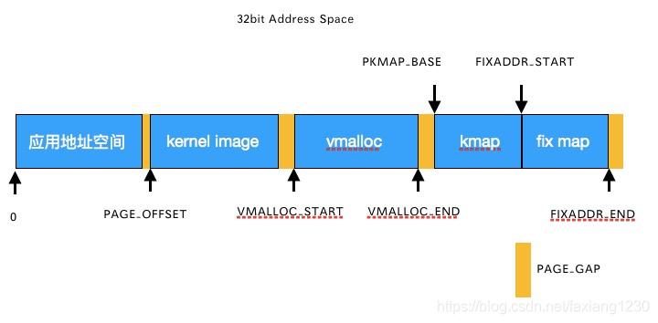 32bit地址空间