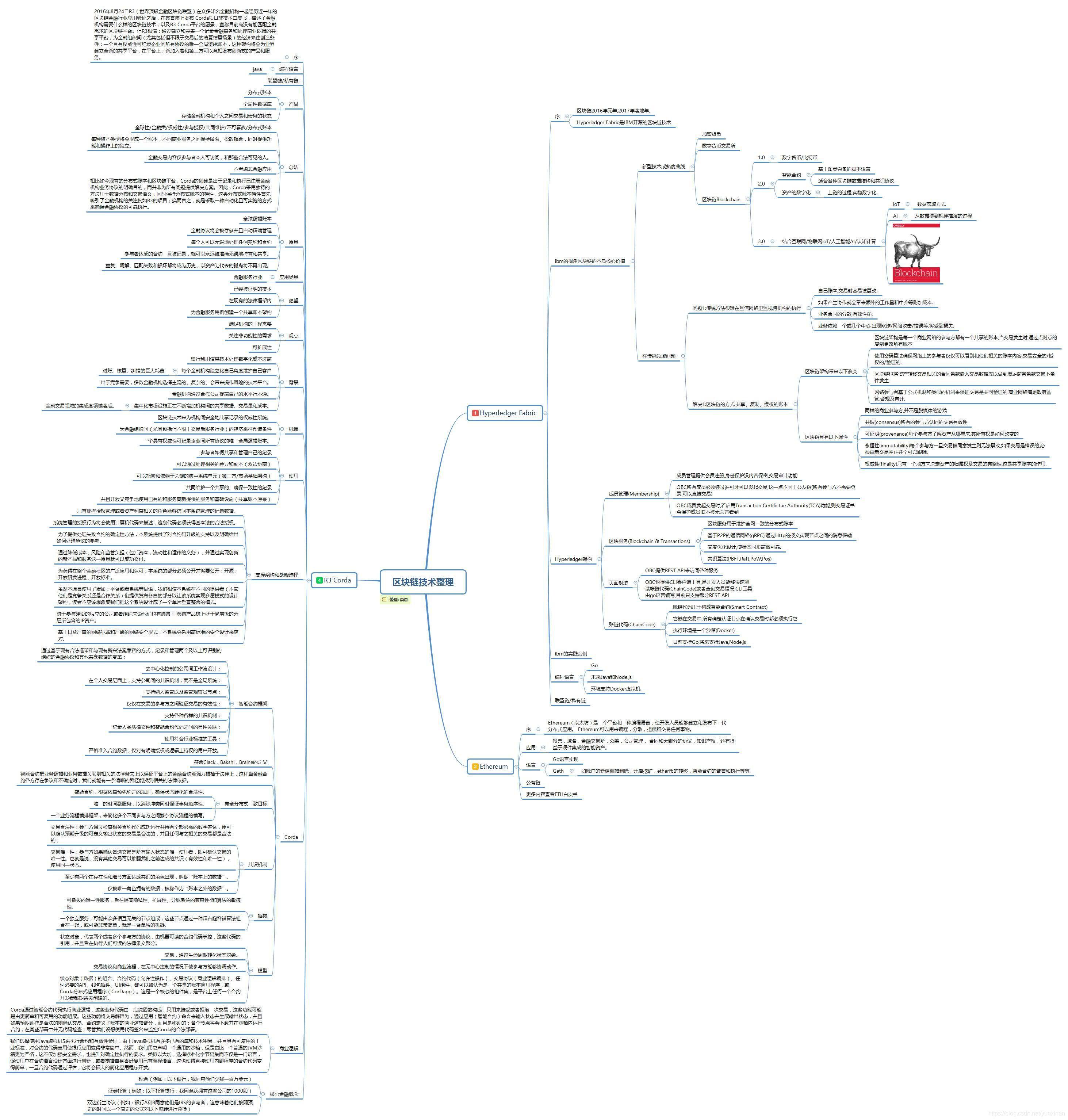 图1   区块链相关概念图