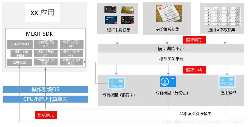 文本类服务集成模式解析图