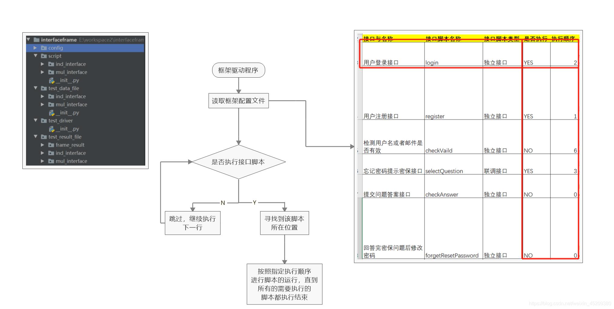 驱动程序流程图