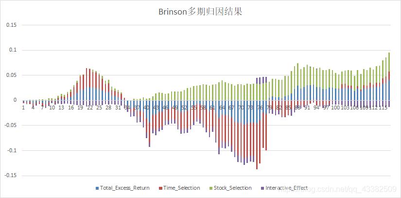 Brinson归因结果