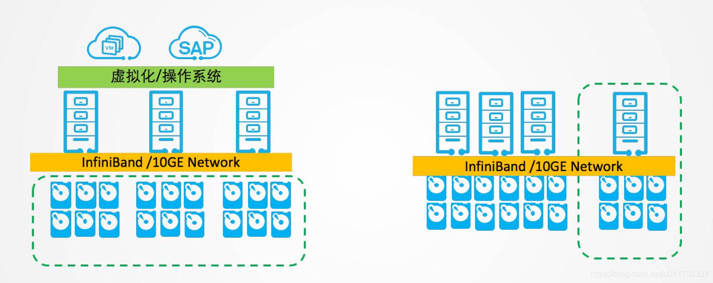 分布式Server SAN架构