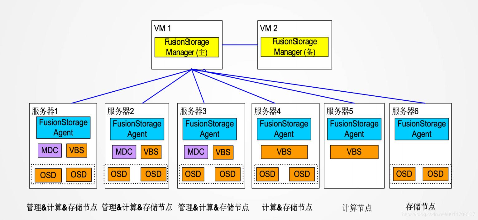 FusionStorage逻辑架构