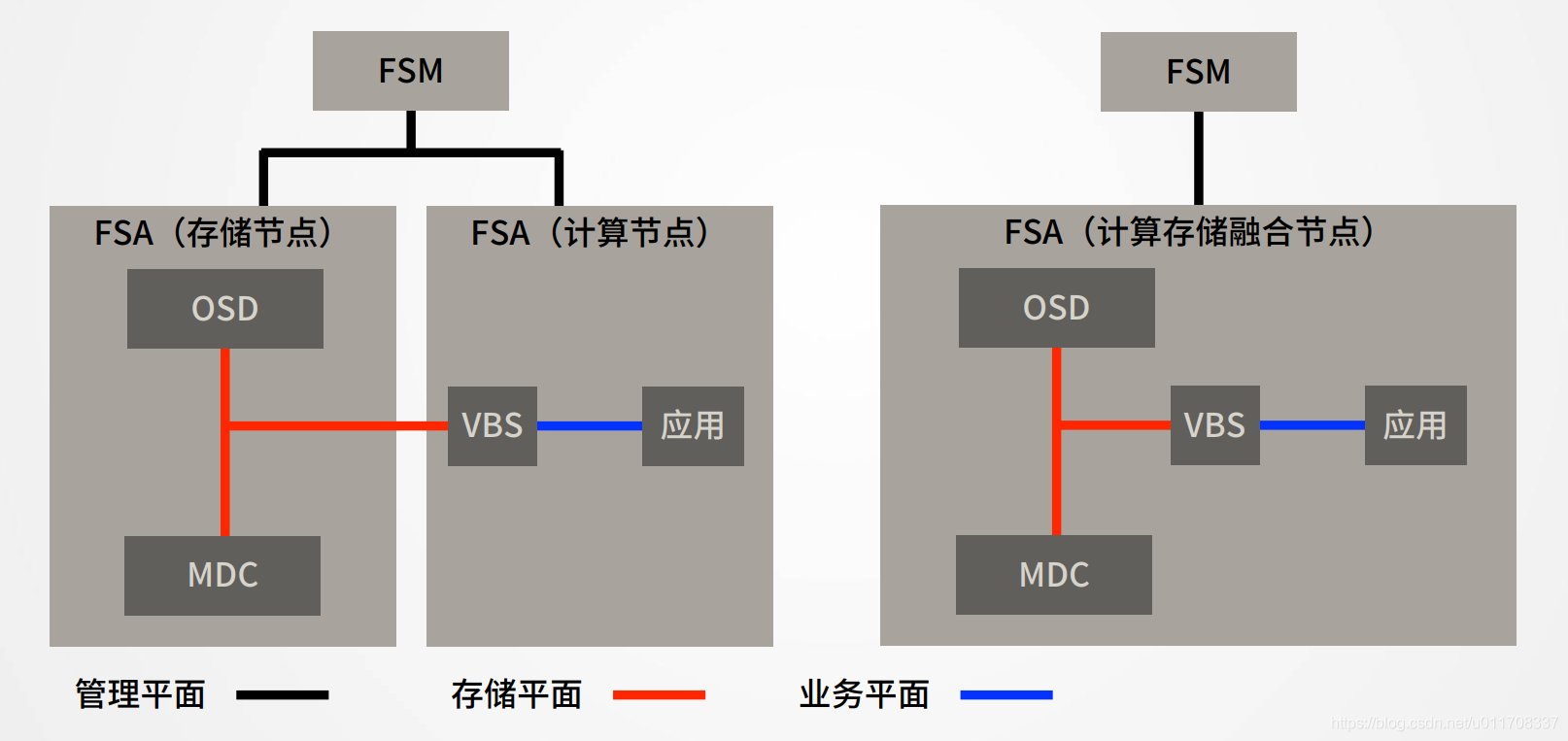 FusionStorage网络平面