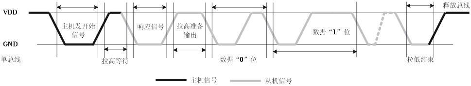 数据时序图