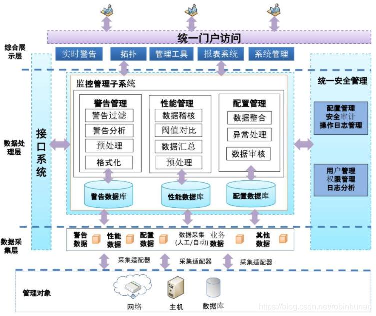 java大规模并发,高可扩展性,高可维护性Java应用系统视频网盘下载插图