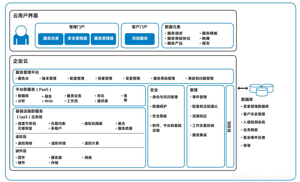 java大规模并发,高可扩展性,高可维护性Java应用系统视频网盘下载插图(1)