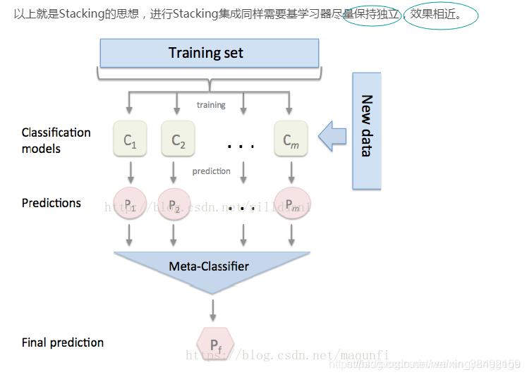 以上就是Stacking的思想,进行Stacking集成同样需要基学习器尽保持独立(效果相近。