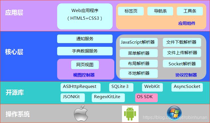 java大规模并发,高可扩展性,高可维护性Java应用系统视频网盘下载插图(11)